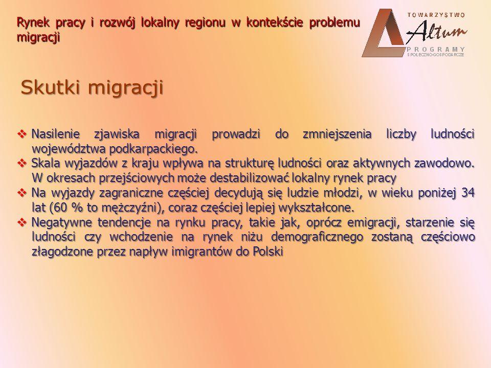 Skutki migracji Nasilenie zjawiska migracji prowadzi do zmniejszenia liczby ludności województwa podkarpackiego. Nasilenie zjawiska migracji prowadzi