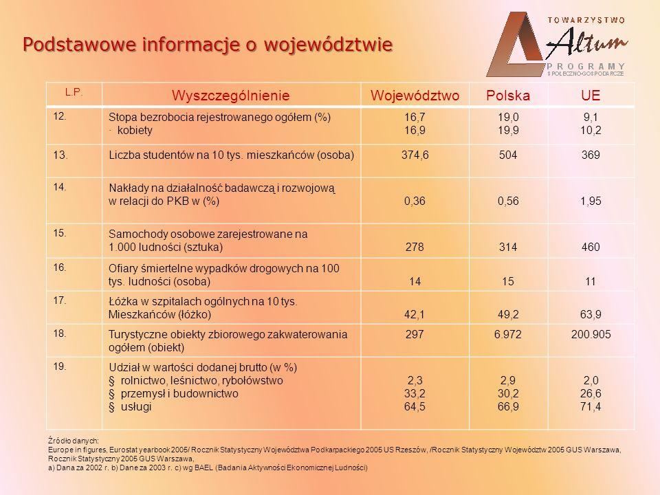 L.P. WyszczególnienieWojewództwoPolskaUE 12. Stopa bezrobocia rejestrowanego ogółem (%) · kobiety 16,7 16,9 19,0 19,9 9,1 10,2 13.Liczba studentów na