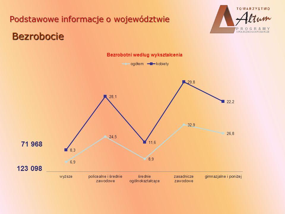 Rynek pracy województwa podkarpackiego Bezrobocie Stopa bezrobocia w powiecie rzeszowskim.