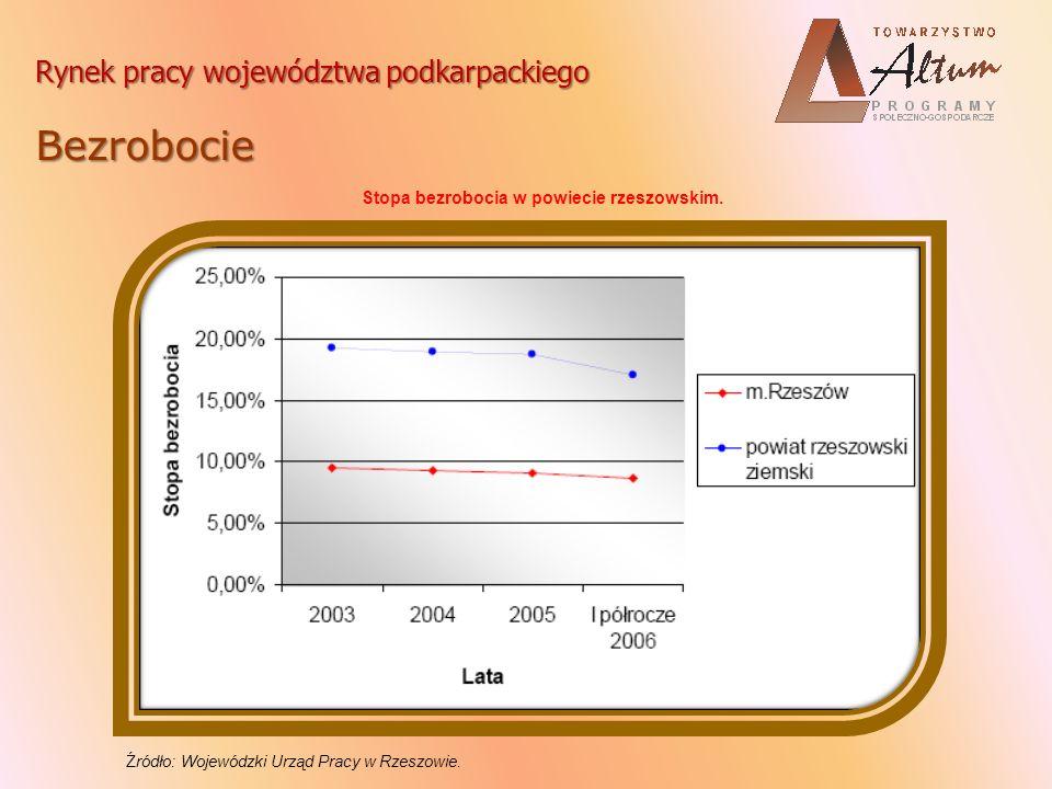 Rynek pracy województwa podkarpackiego Bezrobocie Udział osób poniżej 25 roku życia w strukturze bezrobocia na przestrzeni lat 2002 – 2005.