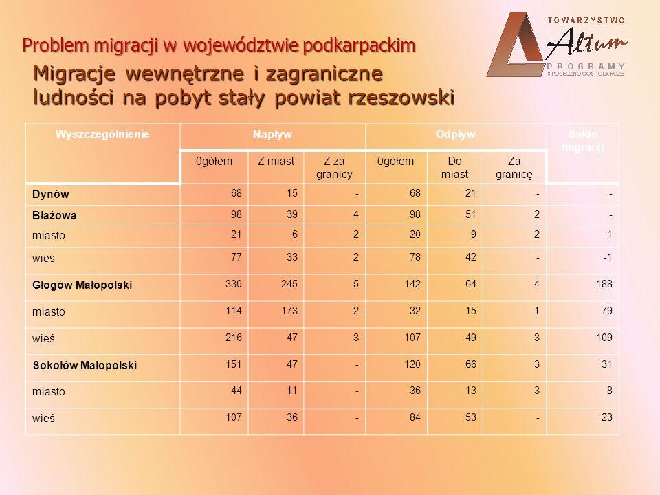 Problem migracji w województwie podkarpackim Przyczyny migracji Sytuacja na rynku pracy jako kluczowy czynnik wypychający, Rola czynnika popytowego, Mobilność zarobkowa a sytuacja na rynku pracy szanse i zagrożenia.