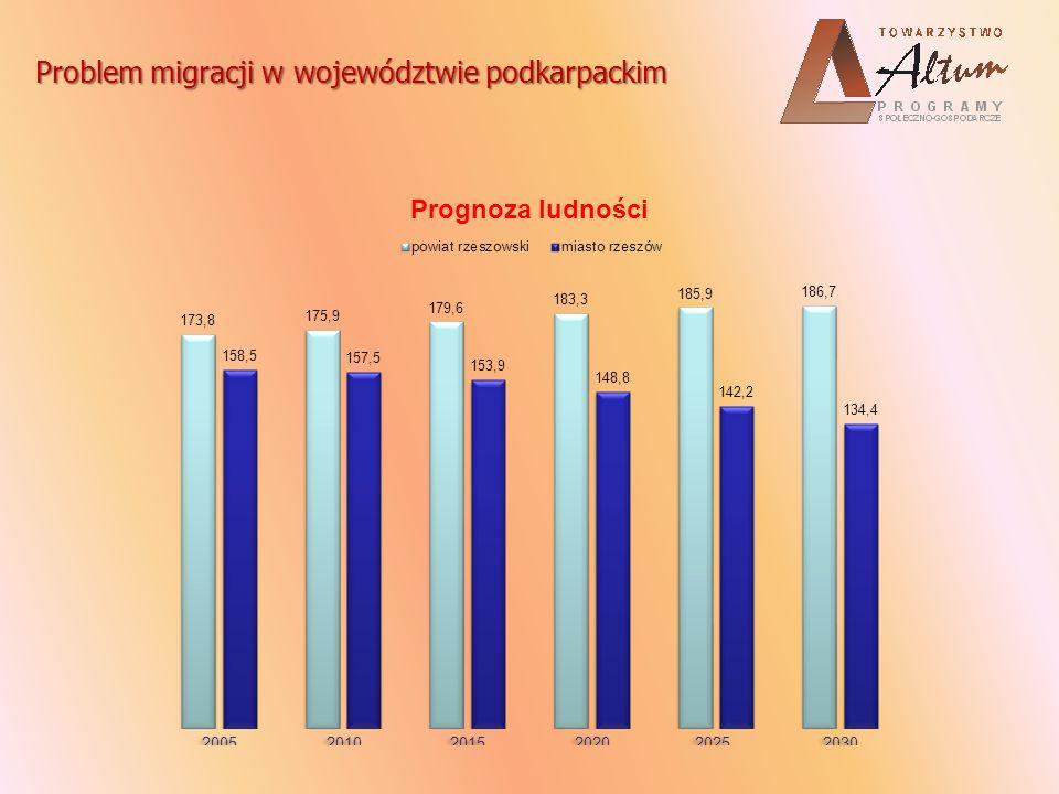 Skutki migracji Nasilenie zjawiska migracji prowadzi do zmniejszenia liczby ludności województwa podkarpackiego.
