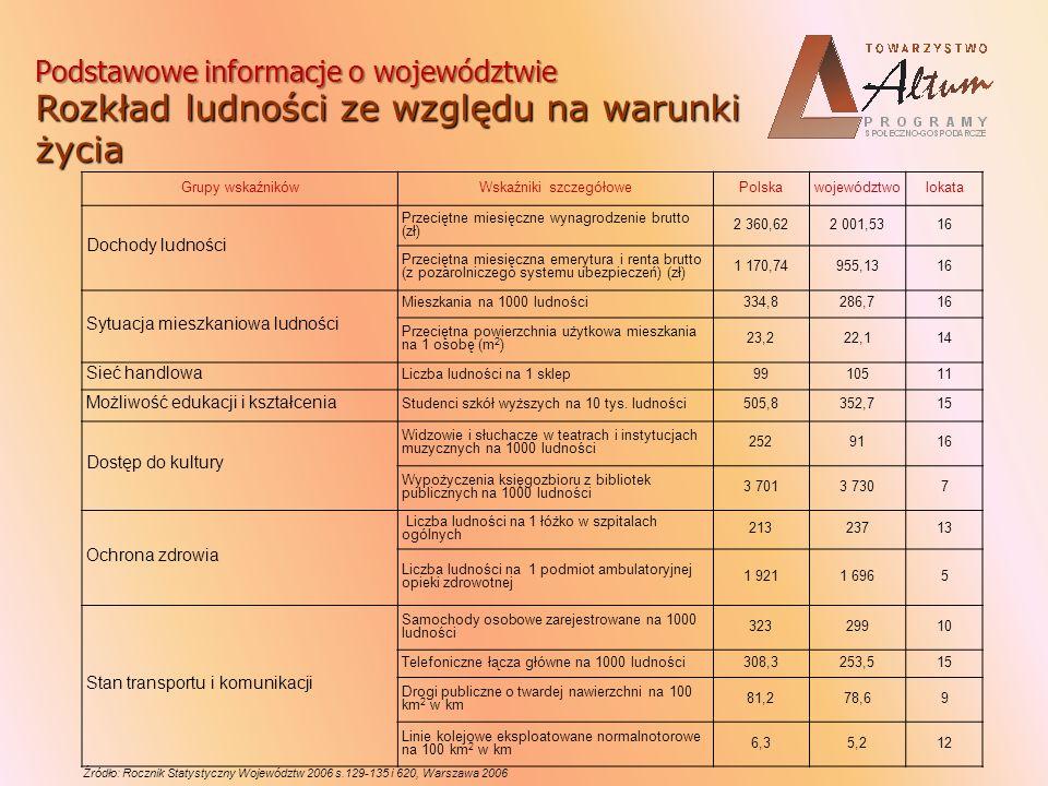 Województwo podkarpackie na tle kraju i UE L.P.