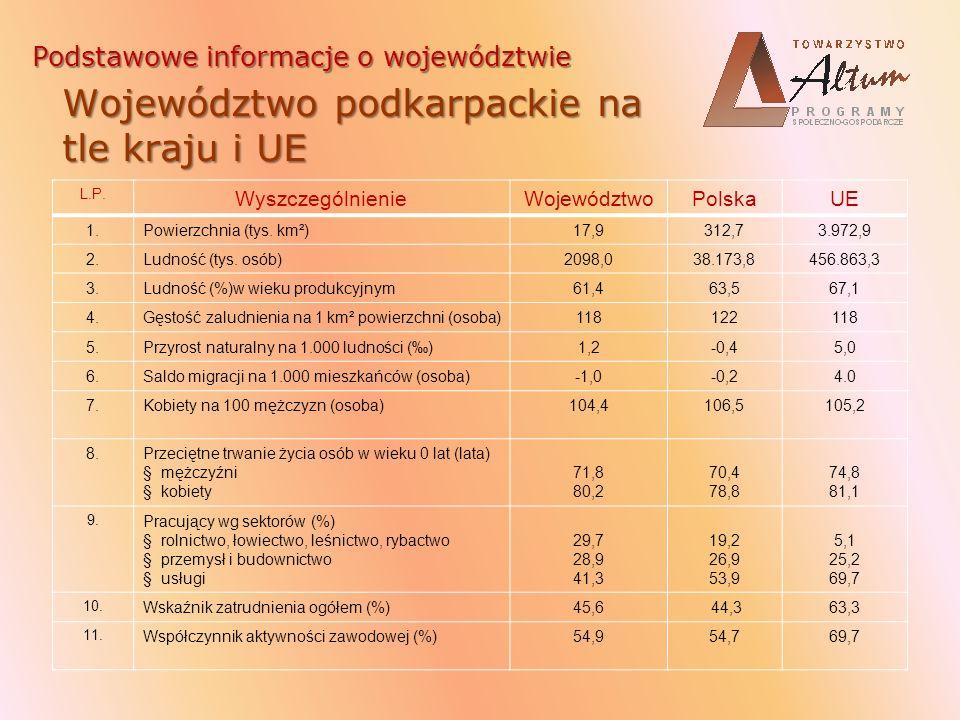 L.P.WyszczególnienieWojewództwoPolskaUE 12.