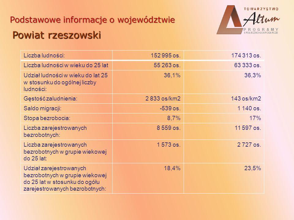 Liczba podmiotów gospodarczych zarejestrowanych w REGON: 18 38810 150 Wskaźnik aktywności gospodarczej (liczba podmiotów gospodarczych zarejestrowanych w REGON przypadająca na 1000 mieszkańców): 12058 Siedziba Urzędu Miasta/ Starostwa Powiatowego: Rynek 1, 35-064 Rzeszów ul.
