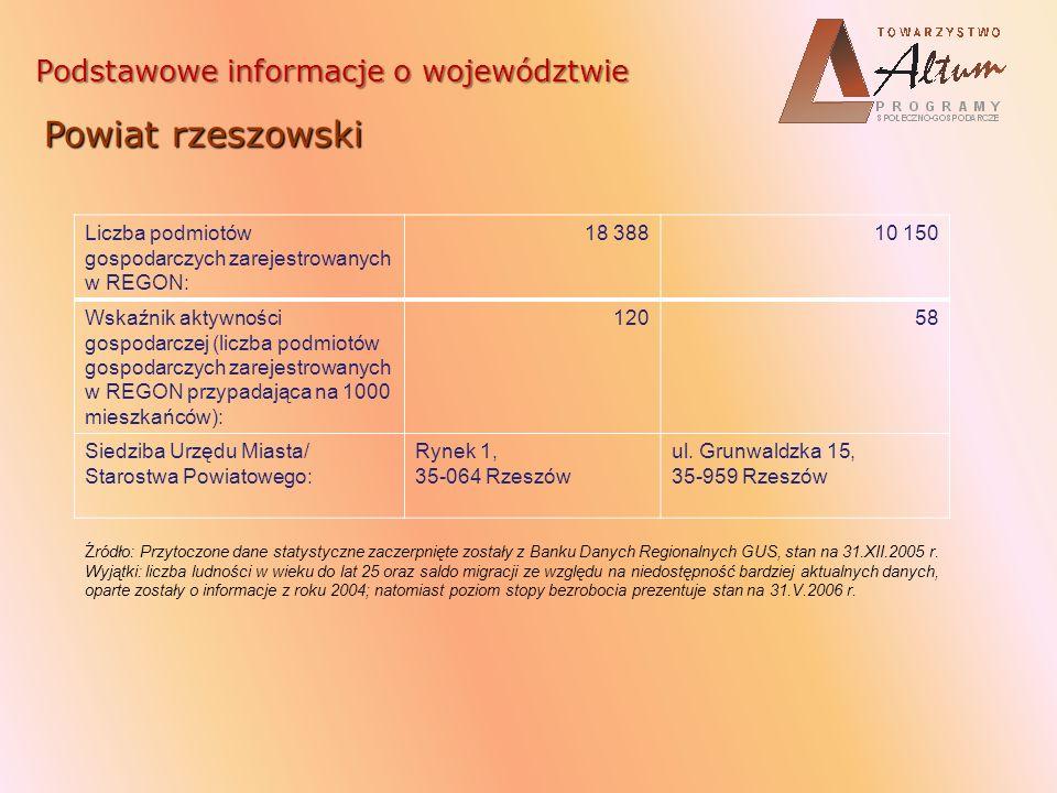 Rynek pracy województwa podkarpackiego Bezrobocie stalowowolski 9,9 % niżański 19,4 % łańcucki 13,9 % leżajski 16,3 % przeworski 13,9 % lubaczowski 18,2 % tarnobrzeski 12,8 % Tarnobrzeg – miasto 12,8 % kolbuszowski 15,9 % ropczycko- sędziszowski 15,1 % dębicki 13,4 % strzyżowski 21,7 % mielecki 10,6 % jasielski 15,9 % krośnieński 14,1 % Krosno - miasto 5,1 % brzozowski 21,4 % sanocki 13,6 % leski 20,5% bieszczadzki 19,8 % Rzeszów - miasto 7,4% rzeszowski 14,5 % Przemyśl - miasto 17,0 % przemyski 18,5 % jarosławski 17,5 % Stopa bezrobocia rejestrowanego w poszczególnych powiatach woj.