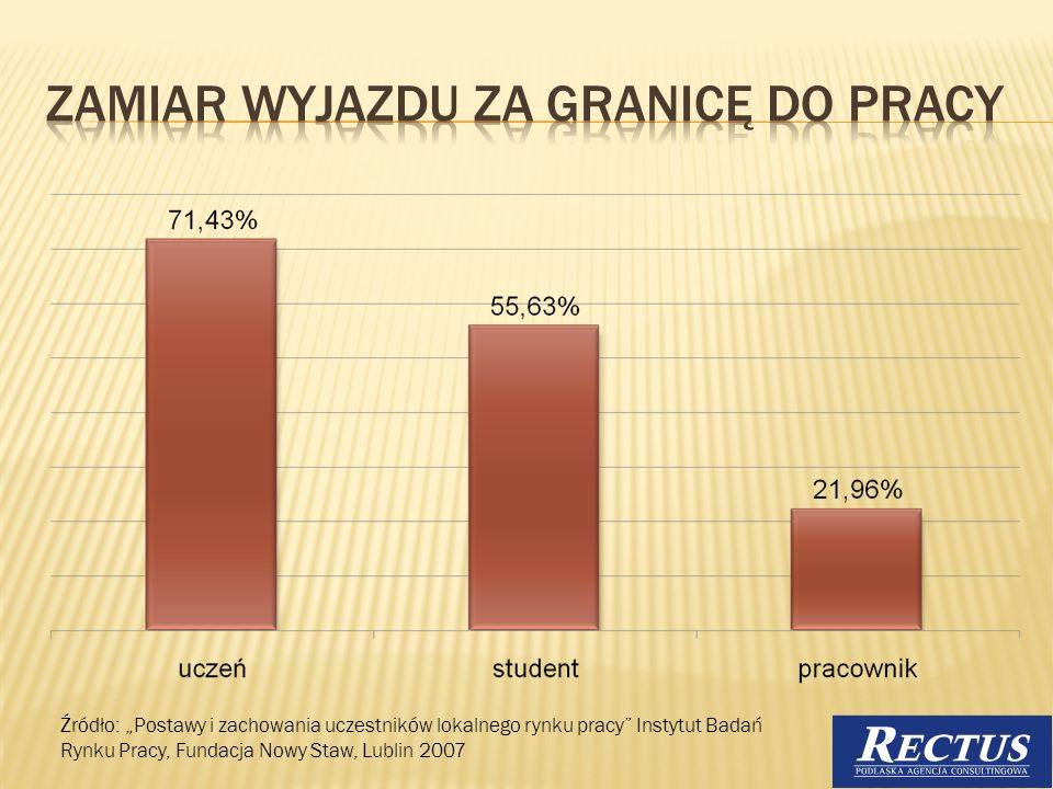 Źródło: Postawy i zachowania uczestników lokalnego rynku pracy Instytut Badań Rynku Pracy, Fundacja Nowy Staw, Lublin 2007 11