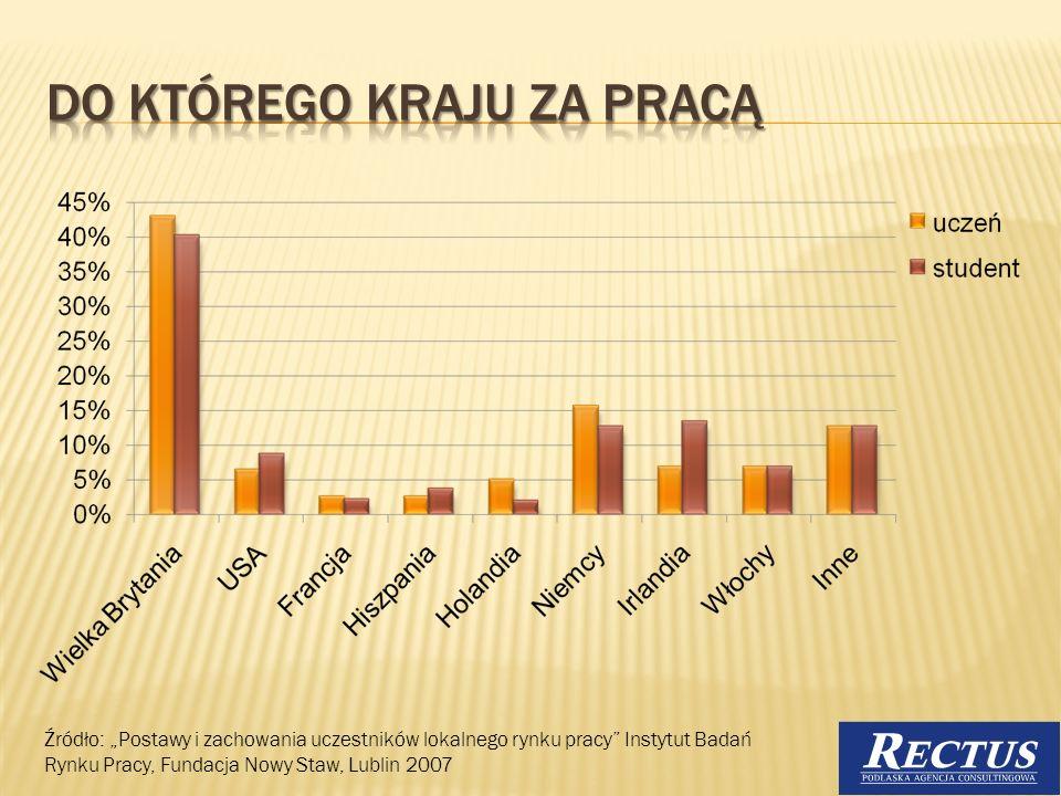 Źródło: Postawy i zachowania uczestników lokalnego rynku pracy Instytut Badań Rynku Pracy, Fundacja Nowy Staw, Lublin 2007 14