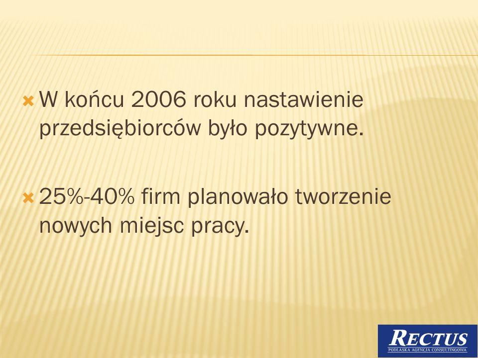 W końcu 2006 roku nastawienie przedsiębiorców było pozytywne. 25%-40% firm planowało tworzenie nowych miejsc pracy. 15