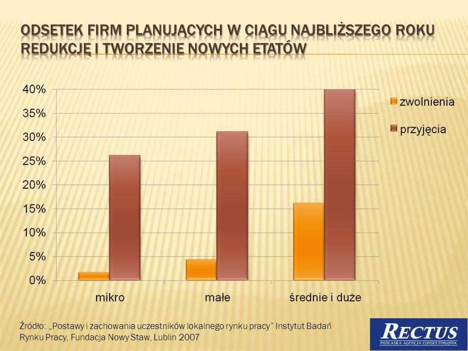 Źródło: Postawy i zachowania uczestników lokalnego rynku pracy Instytut Badań Rynku Pracy, Fundacja Nowy Staw, Lublin 2007 16