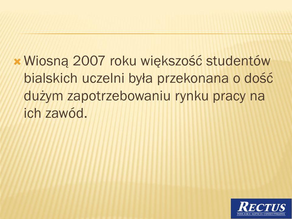 Wiosną 2007 roku większość studentów bialskich uczelni była przekonana o dość dużym zapotrzebowaniu rynku pracy na ich zawód. 17
