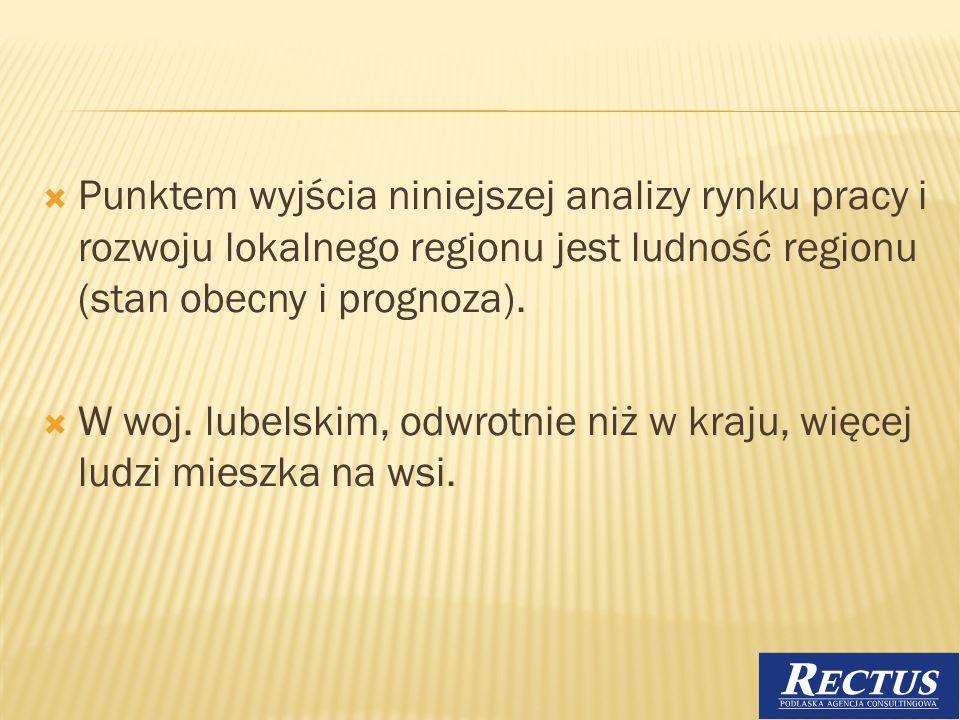 Punktem wyjścia niniejszej analizy rynku pracy i rozwoju lokalnego regionu jest ludność regionu (stan obecny i prognoza). W woj. lubelskim, odwrotnie