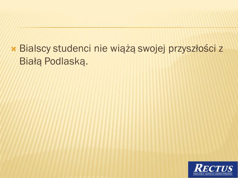 Bialscy studenci nie wiążą swojej przyszłości z Białą Podlaską. 21