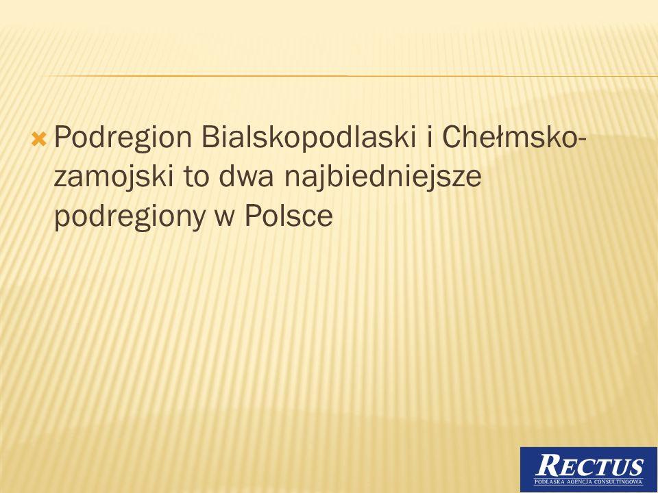Podregion Bialskopodlaski i Chełmsko- zamojski to dwa najbiedniejsze podregiony w Polsce 23