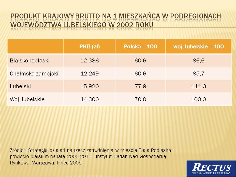 PKB (zł)Polska = 100woj. lubelskie = 100 Bialskopodlaski12 38660,686,6 Chełmsko-zamojski12 24960,685,7 Lubelski15 92077,9111,3 Woj. lubelskie14 30070,