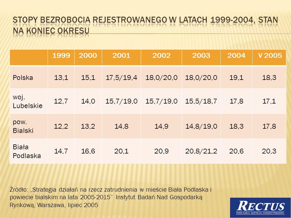 199920002001200220032004 V 2005 Polska13,115,117,5/19,418,0/20,0 19,118,3 woj. Lubelskie 12,714,015,7/19,0 15,5/18,717,817,1 pow. Bialski 12,213,214,8