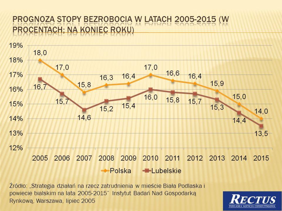 Źródło: Strategia działań na rzecz zatrudnienia w mieście Biała Podlaska i powiecie bialskim na lata 2005-2015 Instytut Badań Nad Gospodarką Rynkową,