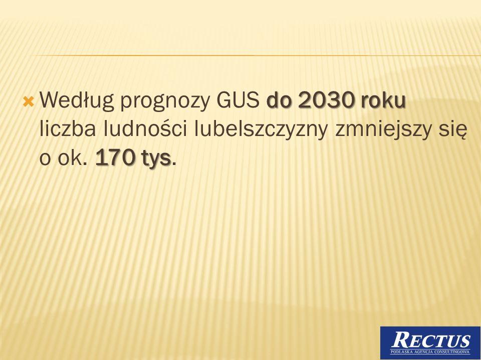 do 2030 roku 170 tys Według prognozy GUS do 2030 roku liczba ludności lubelszczyzny zmniejszy się o ok. 170 tys. 4