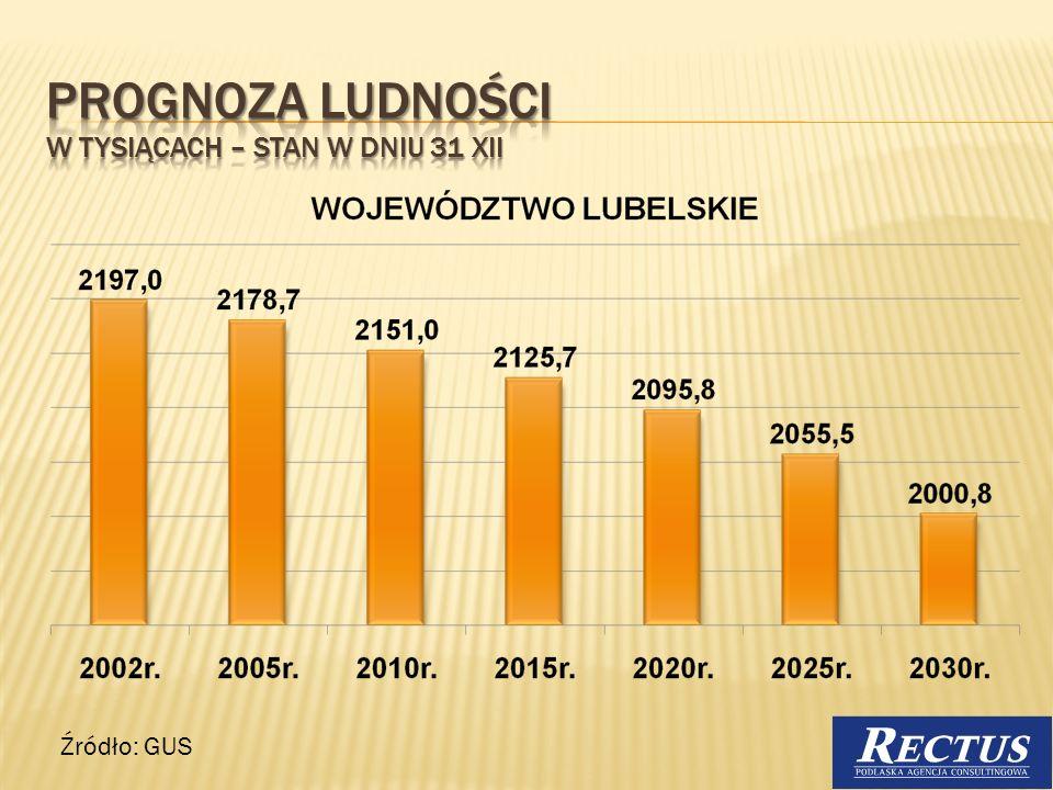 Według tej samej prognozy liczba mieszkańców Lublina zmniejszy 50 tys. się o ok. 50 tys. 6