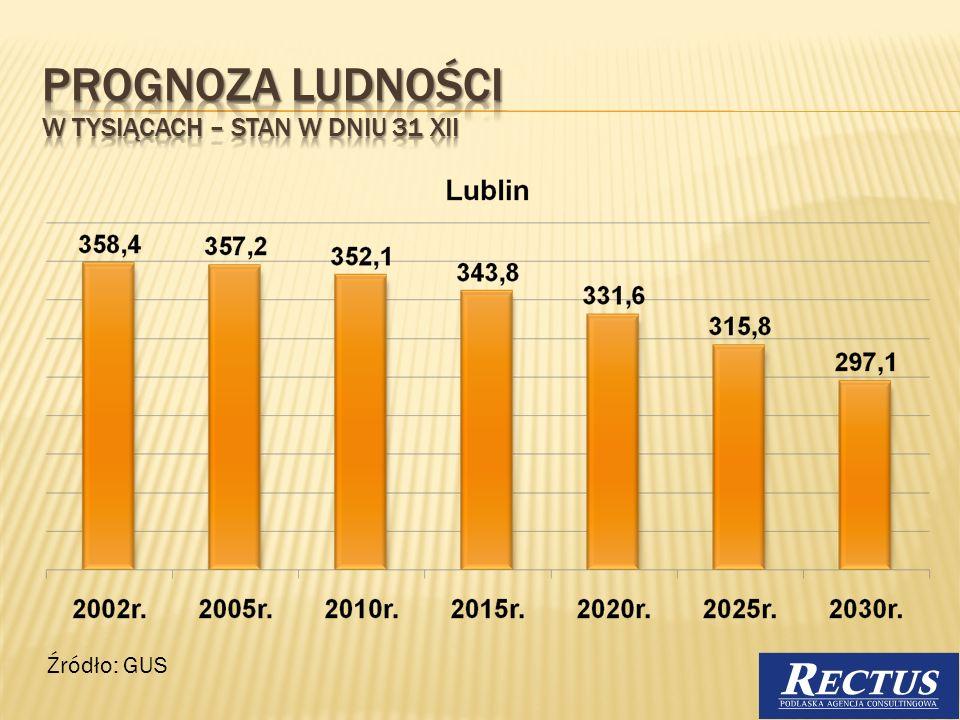 Źródło: Badania ankietowe przeprowadzone przez SKNS Kolegium Licencjackiego UMCS w Białej Podlaskiej, kwiecień 2007 18