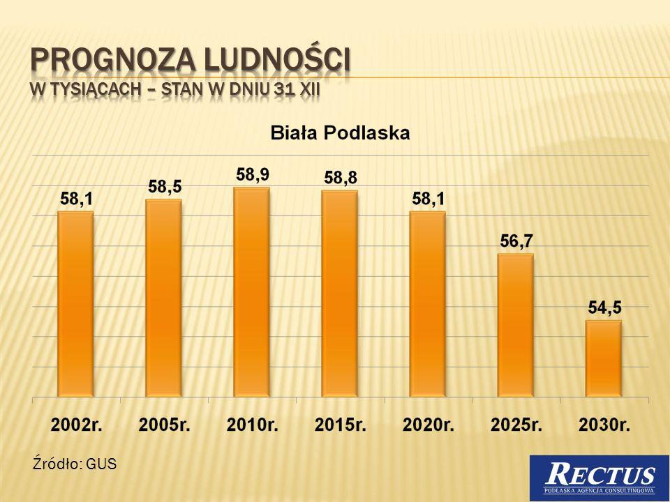 Aktualnie obserwujemy dość duży odpływ ludności z całego obszaru lubelszczyzny, w tym również z podregionu Bialskopodlaskiego.