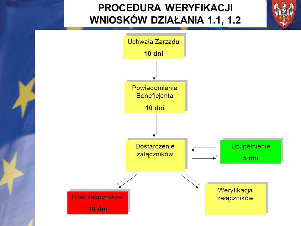 Weryfikacja BOF 3 dni Weryfikacja BOF 3 dni Przesłanie danych do umowy 10 dni Przesłanie danych do umowy 10 dni Podpisanie umowy przez Instytucje Zarządzającą 40 dni Podpisanie umowy przez Instytucje Zarządzającą 40 dni Uzupełnienie 7 dni Uzupełnienie 7 dni Badanie limitu alokacji PROCEDURA WERYFIKACJI WNIOSKÓW DZIAŁANIA 1.1, 1.2