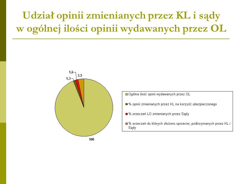 Udział opinii zmienianych przez KL i sądy w ogólnej ilości opinii wydawanych przez OL