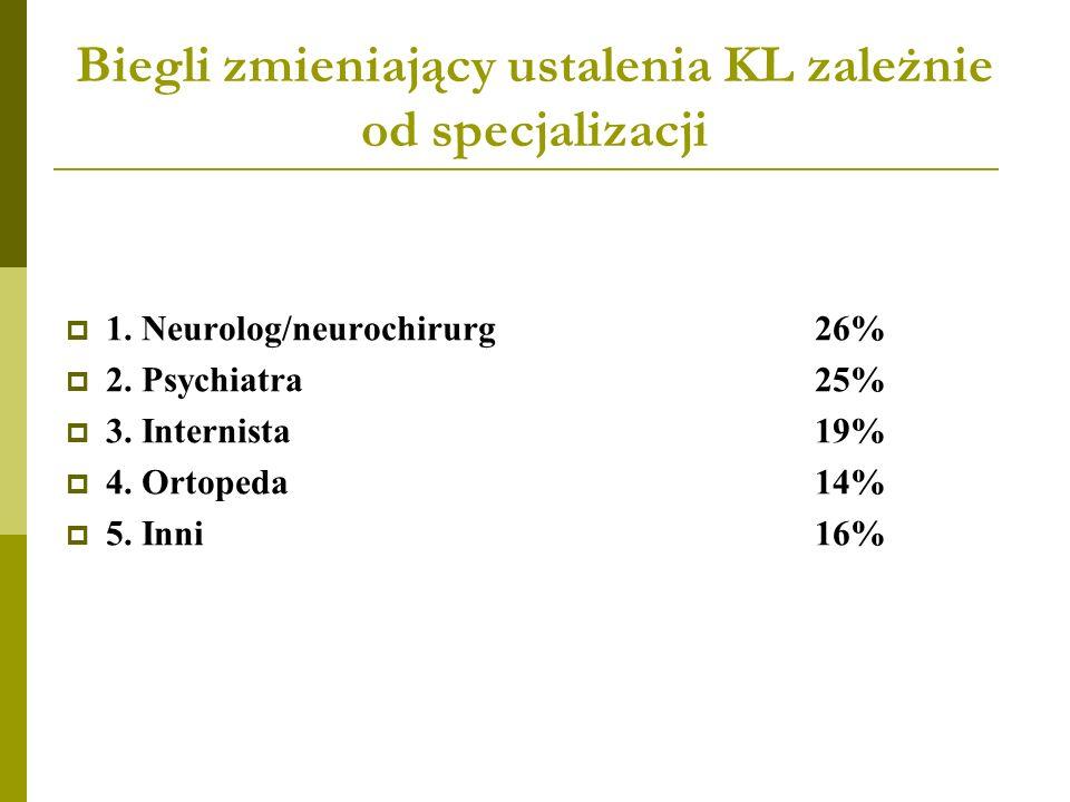 Biegli zmieniający ustalenia KL zależnie od specjalizacji 1. Neurolog/neurochirurg26% 2. Psychiatra25% 3. Internista19% 4. Ortopeda14% 5. Inni16%
