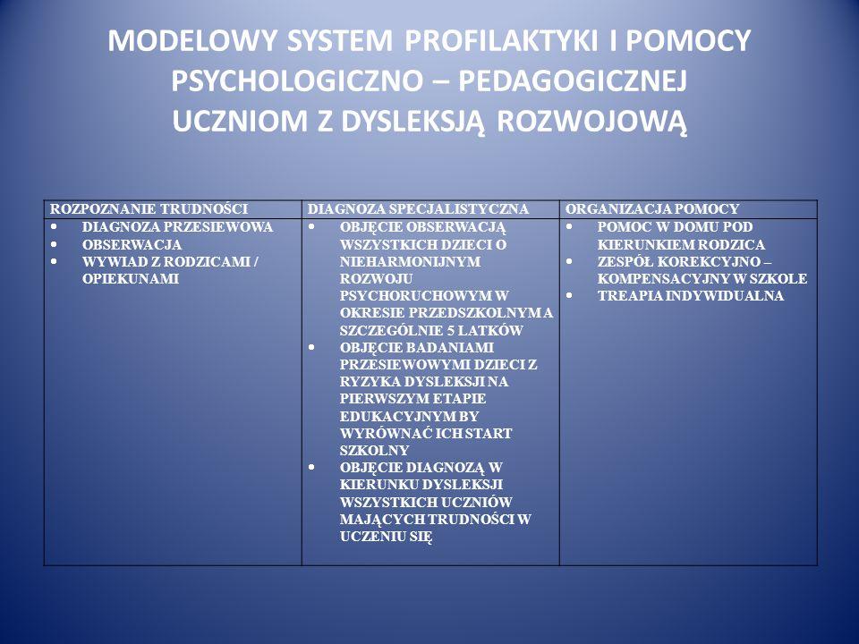 MODELOWY SYSTEM PROFILAKTYKI I POMOCY PSYCHOLOGICZNO – PEDAGOGICZNEJ UCZNIOM Z DYSLEKSJĄ ROZWOJOWĄ ROZPOZNANIE TRUDNOŚCIDIAGNOZA SPECJALISTYCZNAORGANI