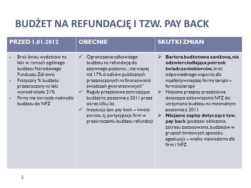 BUDŻET NA REFUNDACJĘ I TZW. PAY BACK PRZED 1.01.2012OBECNIESKUTKI ZMIAN -Brak limitu wydatków na leki w ramach ogólnego budżetu Narodowego Funduszu Zd