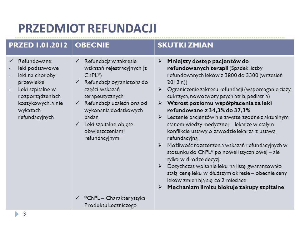 PRZEDMIOT REFUNDACJI PRZED 1.01.2012OBECNIESKUTKI ZMIAN Refundowane: -leki podstawowe -leki na choroby przewlekłe -Leki szpitalne w rozporządzeniach k