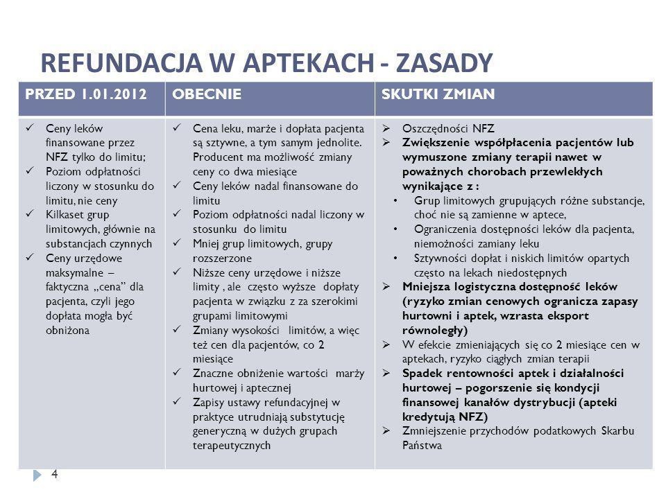 REFUNDACJA W APTEKACH - ZASADY PRZED 1.01.2012OBECNIESKUTKI ZMIAN Ceny leków finansowane przez NFZ tylko do limitu; Poziom odpłatności liczony w stosu