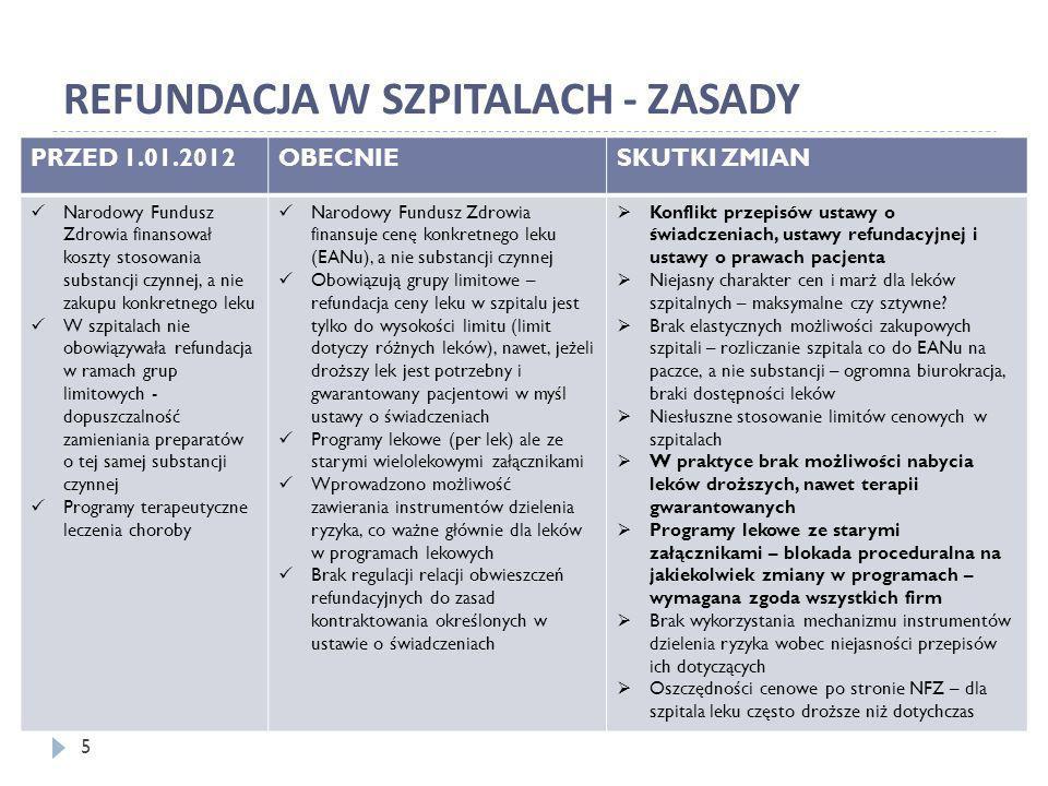 REFUNDACJA W SZPITALACH - ZASADY PRZED 1.01.2012OBECNIESKUTKI ZMIAN Narodowy Fundusz Zdrowia finansował koszty stosowania substancji czynnej, a nie za