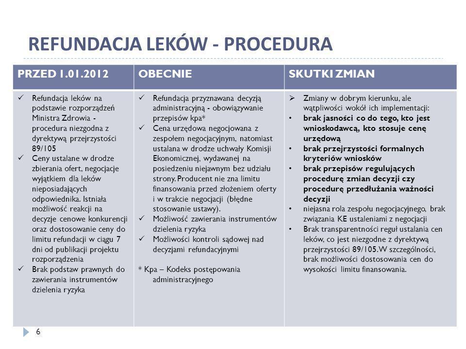 REFUNDACJA LEKÓW - PROCEDURA PRZED 1.01.2012OBECNIESKUTKI ZMIAN Refundacja leków na podstawie rozporządzeń Ministra Zdrowia - procedura niezgodna z dy