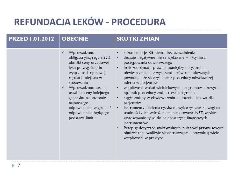 REFUNDACJA LEKÓW - PROCEDURA PRZED 1.01.2012OBECNIESKUTKI ZMIAN Wprowadzono obligatoryjną regułę 25% obniżki ceny urzędowej leku po wygaśnięciu wyłącz