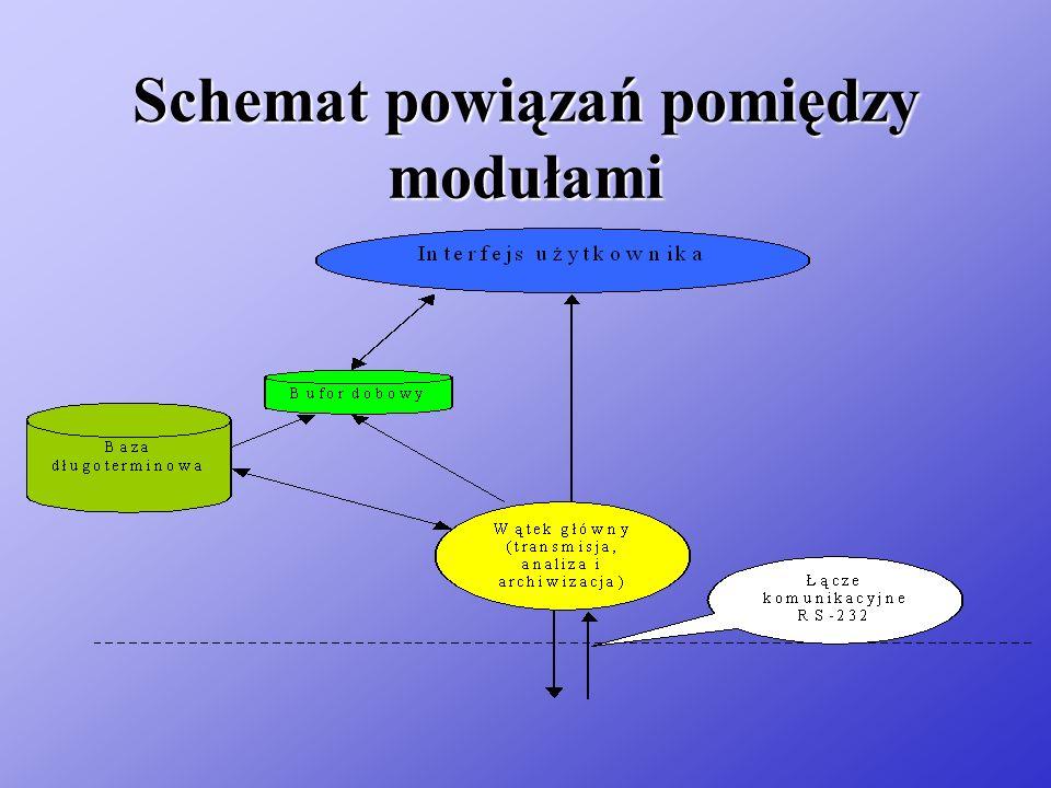 Schemat powiązań pomiędzy modułami