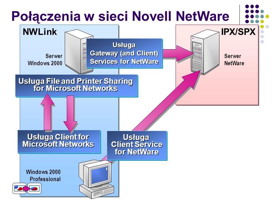 Połączenia w sieci Novell NetWare IPX/SPX NWLink Windows 2000 Professional Serwer NetWare Serwer Windows 2000 Usługa Client Service for NetWare Usługa