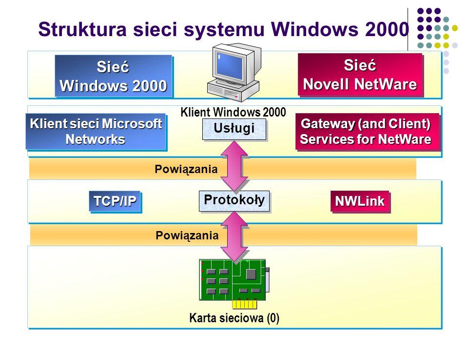 Struktura sieci systemu Windows 2000 Powiązania Karta sieciowa (0) Protokoły Usługi Klient sieci Microsoft Networks Gateway (and Client) Services for