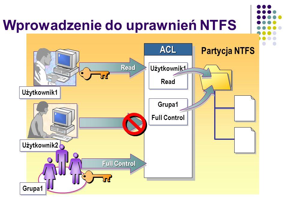 Wprowadzenie do uprawnień NTFS Partycja NTFSACLACL Użytkownik1 Użytkownik2 ReadRead Grupa1 Użytkownik1 Read Użytkownik1 Read Grupa1 Full Control Grupa