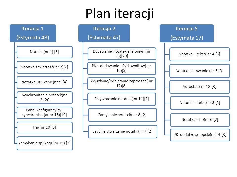 Plan iteracji Iteracja 1 (Estymata 48) Notatka(nr 1) [5]Notatka-zawartość( nr 2)[2] Notatka-usuwanie(nr 9)[4] Synchronizacja notatek(nr 12)[20] Panel konfiguracyjny- synchronizacja( nr 15)[10] Tray(nr 10)[5] Zamykanie aplikacji (nr 19) [2] Iteracja 2 (Estymata 47) Dodawanie notatek znajomym(nr 13)[20] PK – dodawanie użytkowników( nr 16)[5] Wysyłanie/odbieranie zaproszeń( nr 17)[8] Przywracanie notatek( nr 11)[3] Zamykanie notatek( nr 8)[2] Szybkie stwarzanie notatki(nr 7)[2] Iteracja 3 (Estymata 17) Notatka – tekst( nr 4)[3]Notatka-listowanie (nr 5)[3]Autostart( nr 18)[3] Notatka – tekst(nr 3)[3]Notatka – tło(nr 6)[2] PK- dodatkowe opcje(nr 14)[3]