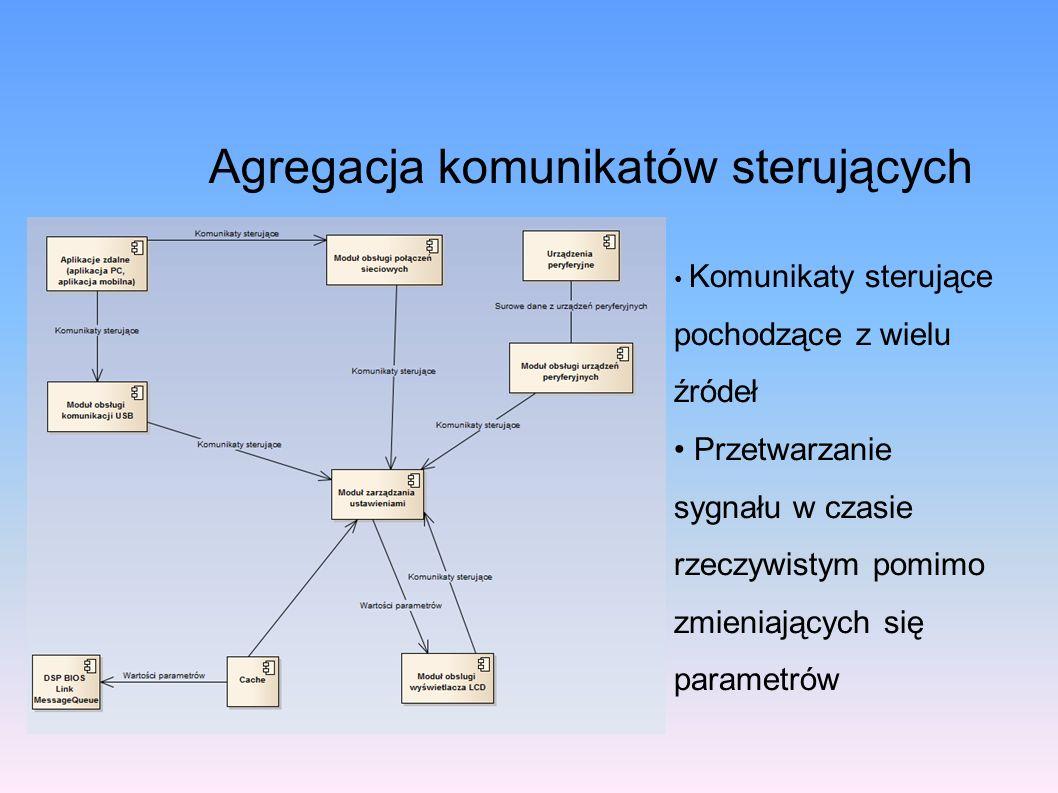 Agregacja komunikatów sterujących Komunikaty sterujące pochodzące z wielu źródeł Przetwarzanie sygnału w czasie rzeczywistym pomimo zmieniających się