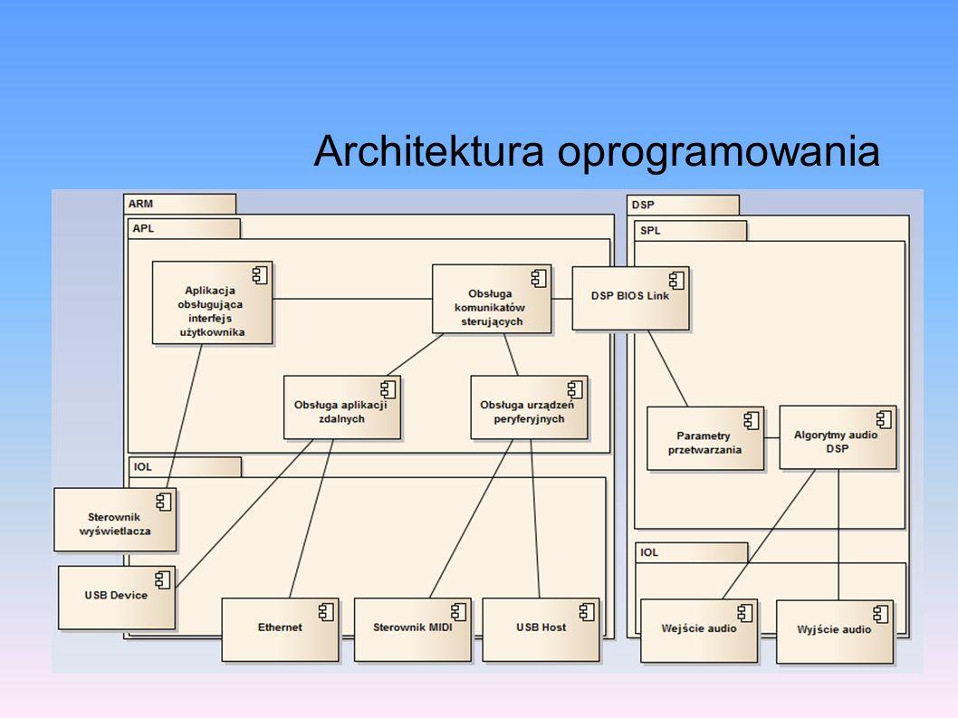 Rezultat Poprawa wydajności rozwiązania poprzez zmianę platformy sprzętowej Zwiększenie możliwości systemu poprzez rozbudowę interfejsu użytkownika Modułowy, rozszerzalny model architektury oprogramowania systemu (urządzenia audio oraz urządzeń współpracujących)