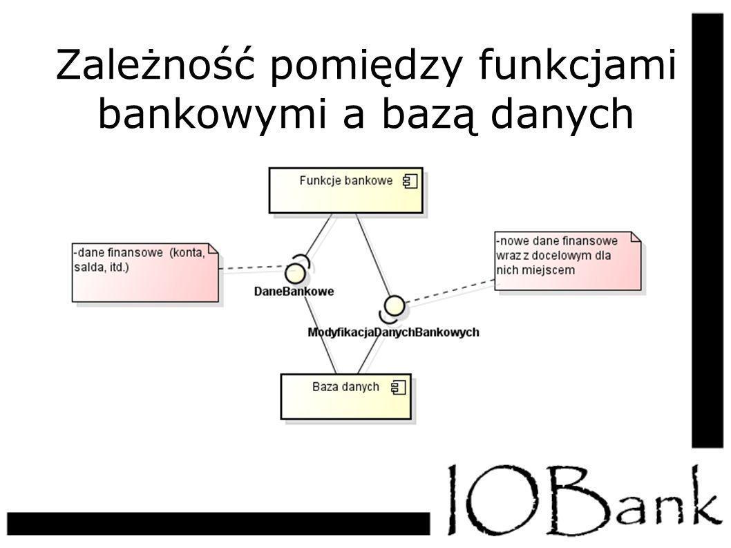 Zależność pomiędzy funkcjami bankowymi a bazą danych