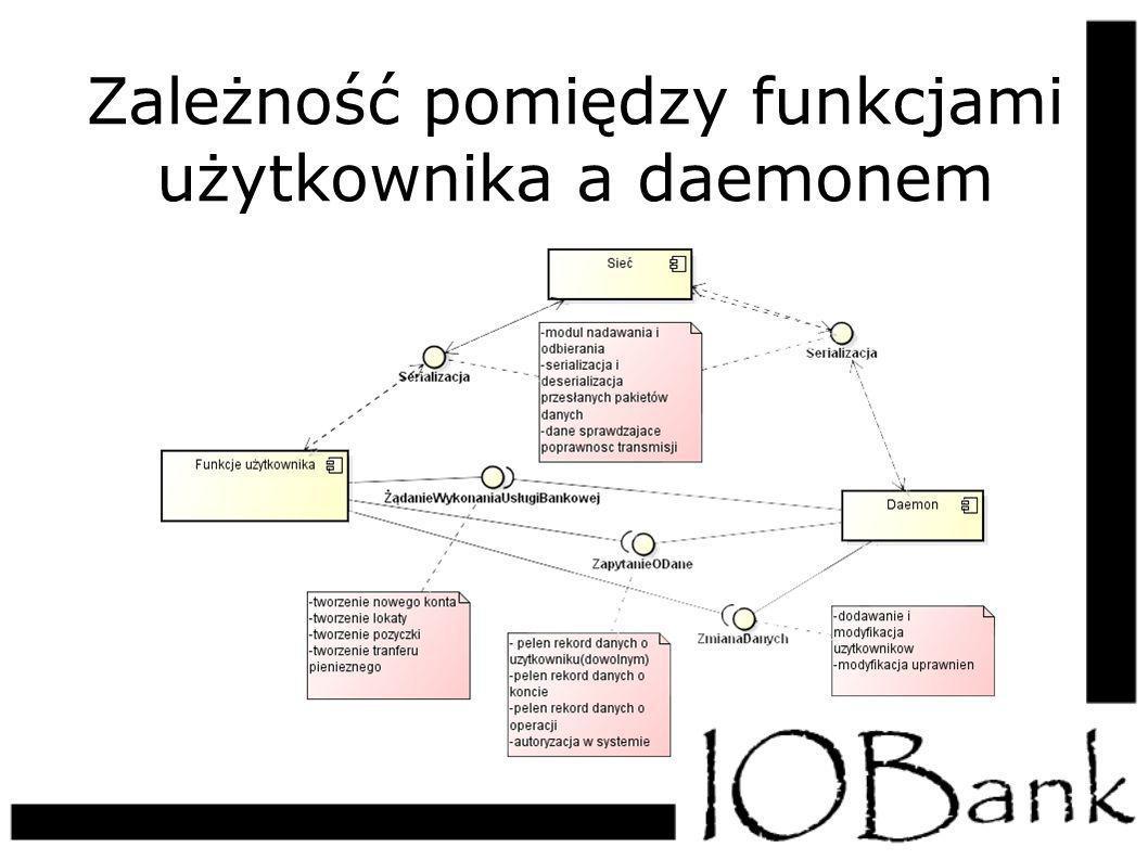 Zależność pomiędzy funkcjami użytkownika a daemonem