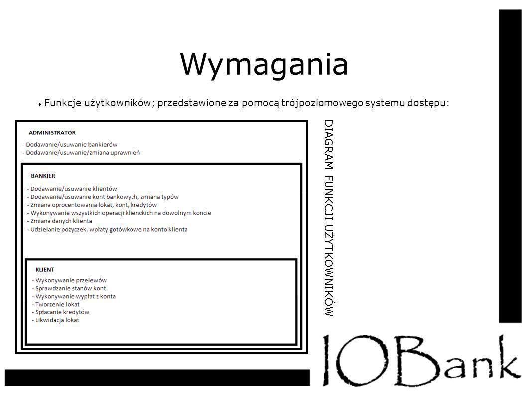 Wymagania Funkcje użytkowników; przedstawione za pomocą trójpoziomowego systemu dostępu: DIAGRAM FUNKCJI UŻYTKOWNIKÓW