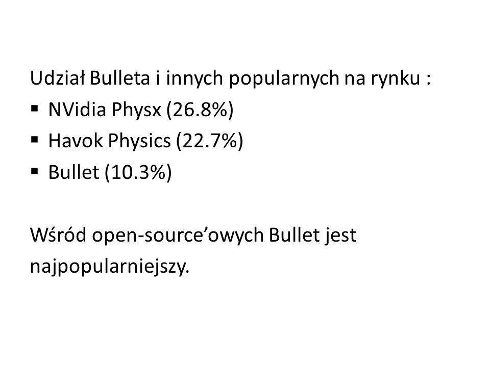Udział Bulleta i innych popularnych na rynku : NVidia Physx (26.8%) Havok Physics (22.7%) Bullet (10.3%) Wśród open-sourceowych Bullet jest najpopularniejszy.