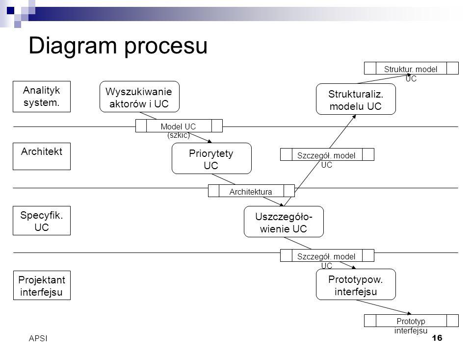 APSI16 Diagram procesu Analityk system. Architekt Specyfik.