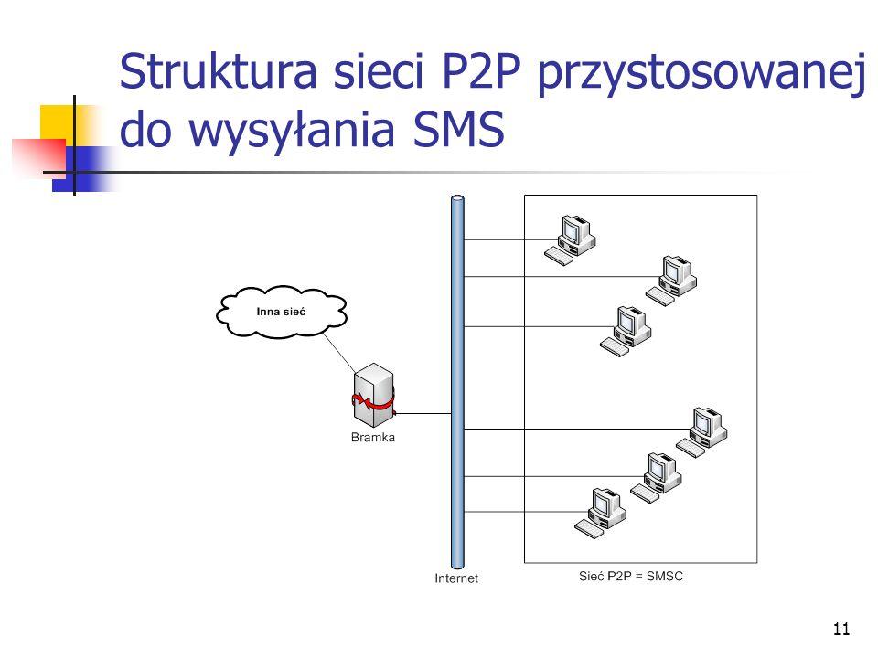 11 Struktura sieci P2P przystosowanej do wysyłania SMS