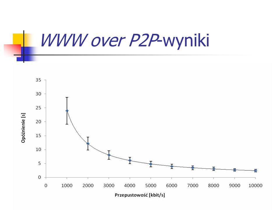 13 WWW over P2P-wyniki