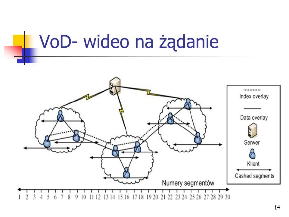 14 VoD- wideo na żądanie